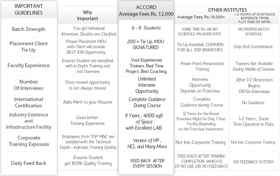 Why Accord Is The Best Institute?